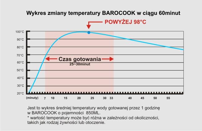 wykres_temperatur_BAROCOOK..jpg